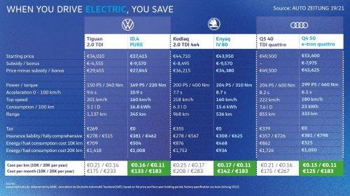 Volkswagen compare ses électriques et ses thermiques : le prix au kilomètre est sans appel