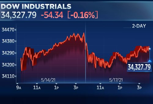Dow dips 50 points to start the week as tech weakness continues
