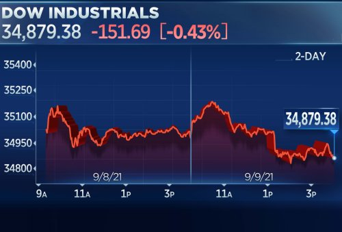 Dow falls for the fourth straight day, drops 150 points