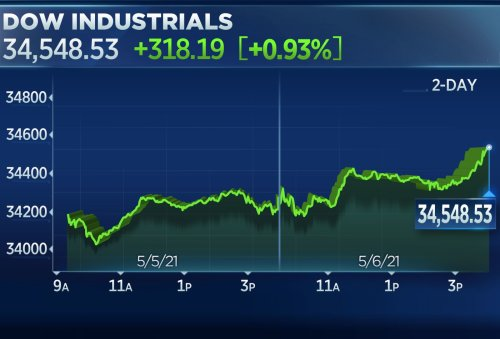 Dow rises 200 points to hit another record high amid better-than-expected jobs data