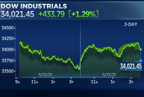 Dow rebounds more than 400 points after blue chips suffer worst loss since January
