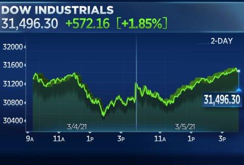 Dow rallies 570 points in big turnaround, Nasdaq ends wild day 1.6% higher