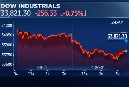 Dow closes 250 points lower for back-to-back losses, reopening plays lead decline