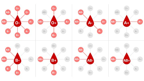 Do our different blood types make us more vulnerable to Covid-19?