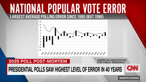 2020 Presidential polls had highest level of error in 40 years