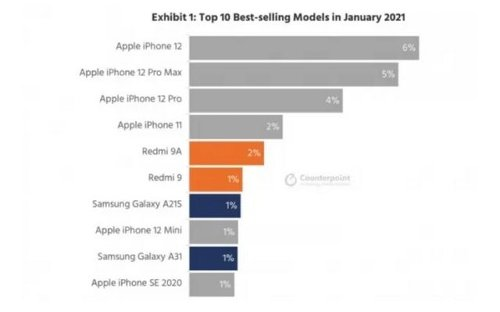 What are the best-selling smartphones of January?