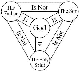Trinity Sunday celebrates a heresy