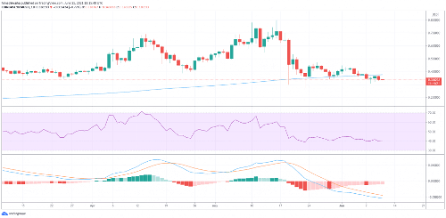 XLM Caught in Bearish Storm as Critical Support Turns Resistance, What's Next?