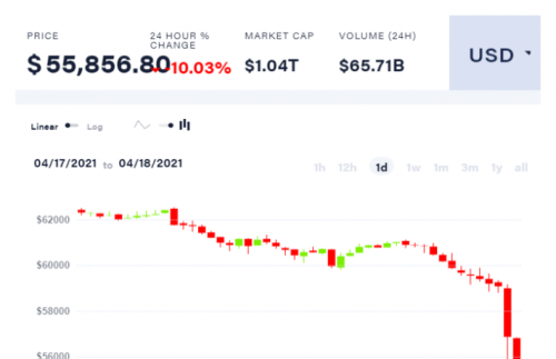 Bitcoin Price Falls $8K to 3-Week Low, Altcoins Crash - CoinDesk
