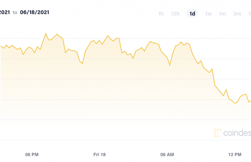 Market Wrap: Bitcoin Drops Ahead of Looming 'Death Cross' - CoinDesk