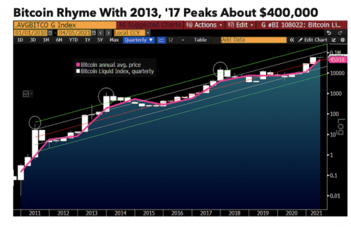 Bloomberg Foresees Bitcoin Rallying to $400K This Year - CoinDesk