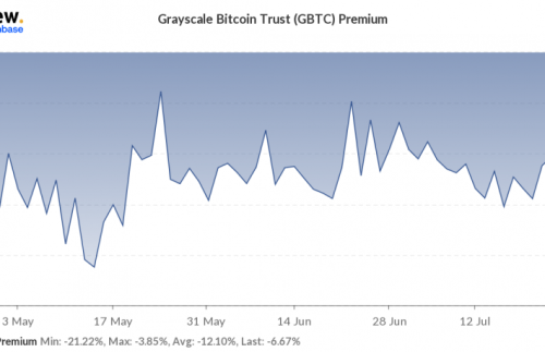Grayscale Bitcoin Trust Discount Narrows- CoinDesk