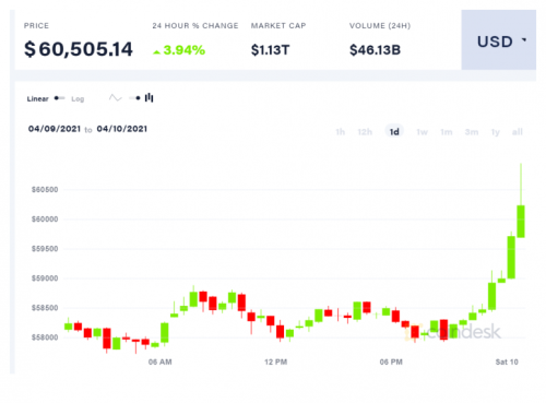 Bitcoin Price Shoots Past $60K, Ether Hits New All-Time High in Early Saturday Trading - CoinDesk