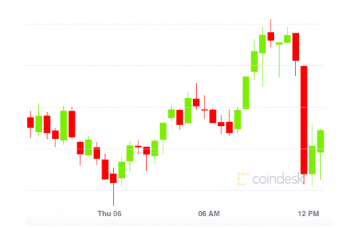 Market Wrap: 'Ethereum Killers' Pop as ING Report Highlights Ethereum Over Bitcoin - CoinDesk