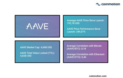What is Aave? AAVE Crypto Introduction Guide