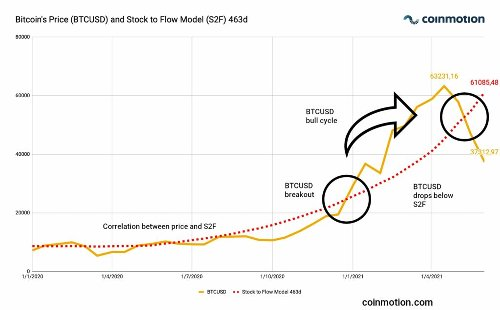 Technical analysis (week 22/2021): Cautious Optimism Rises as Ethereum is Flippening Bitcoin