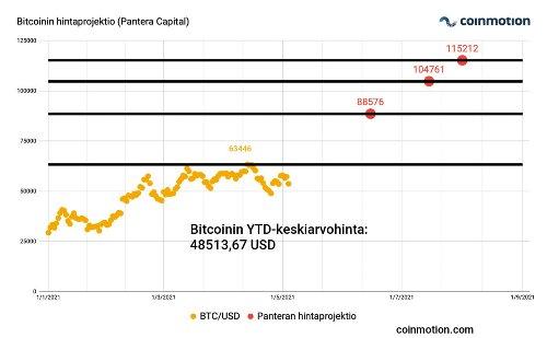 Technical analysis (week 18): 115K Bitcoin?