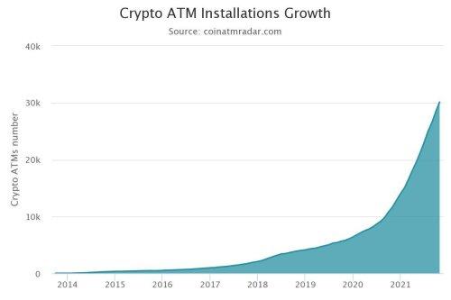 Anzahl der weltweit installierten Bitcoin-ATM übersteigt erstmals 30.000