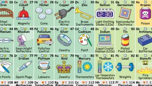 This Periodic Table illustrates how we interact with each element