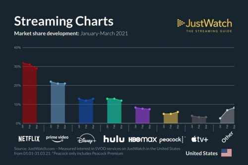 Data Shows Disney+ Overtakes Hulu as Third Largest SVOD Streaming Service in the U.S.