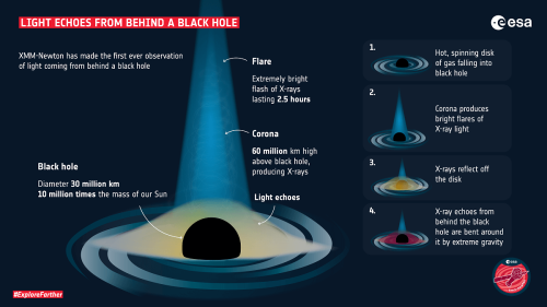First light detected from behind a black hole