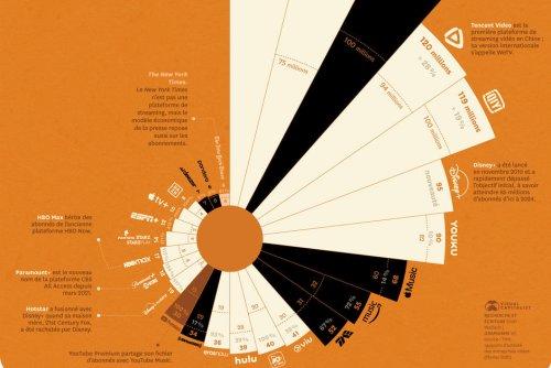Infographie. Qui sont les rois du streaming ?