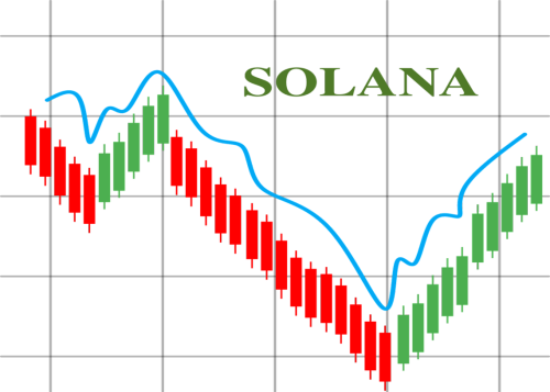 Solana Price Analysis: SOL/USD regaining losses, pushes high to $141