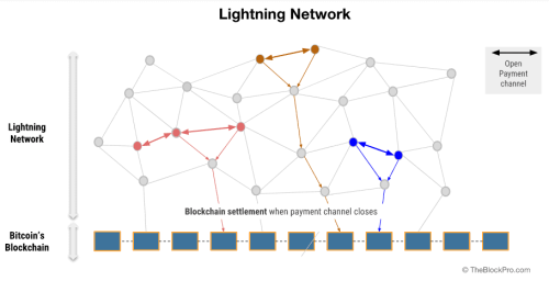 Twitter Launches Support For Bitcoin Tips on Lightning Network. NFTs Could Come Soon