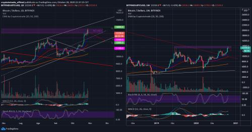 Bitcoin: Analisi del 28.10.2020