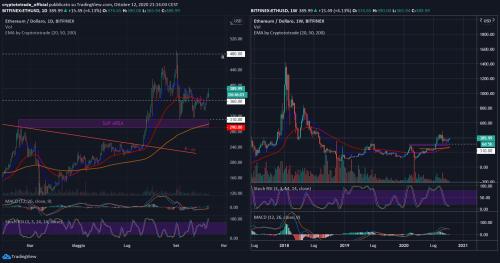Ethereum: Analisi del 12.10.2020