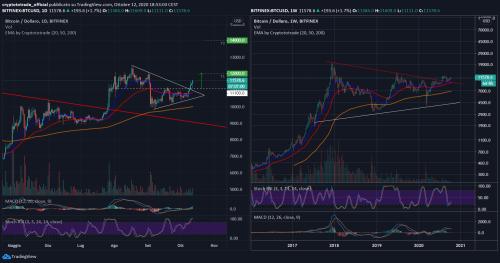 Bitcoin: Analisi del 12.10.2020