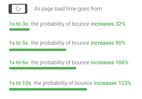 Fixing a slow site iteratively