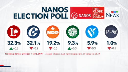 A Liberal-NDP coalition? Trudeau dodges the question as polls suggest minority government