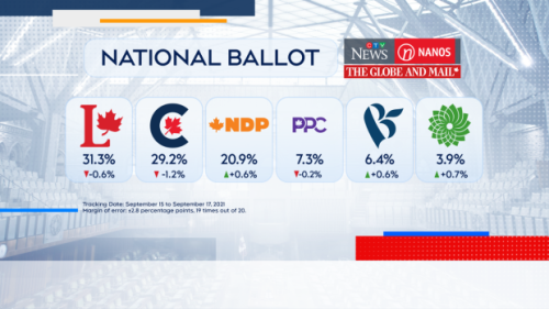 Tight race between the Liberals and Conservatives, Nanos tracking shows