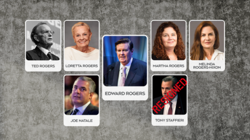 Here are the key players in the Rogers family drama