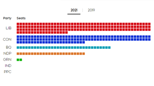 Six charts to help you understand the 2021 federal election