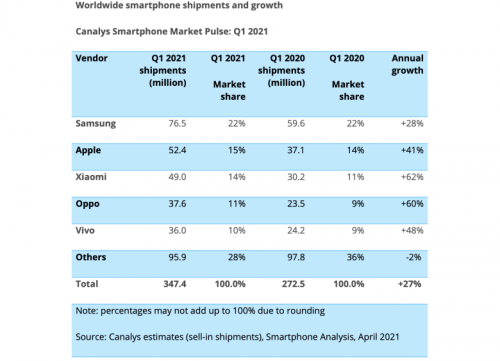 Samsung beats Apple to claim title of top-selling smartphone maker | Cult of Mac