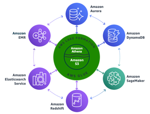 Architecting Persona-centric Data Platform with On-premises Data Sources   Amazon Web Services