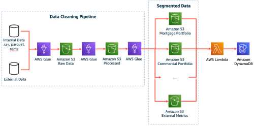 How Banks Can Use AWS to Meet Compliance | Amazon Web Services