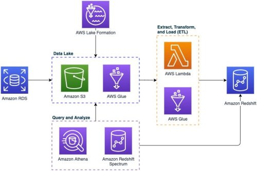 Reduce Operational Load using AWS Managed Services for your Data Solutions   Amazon Web Services
