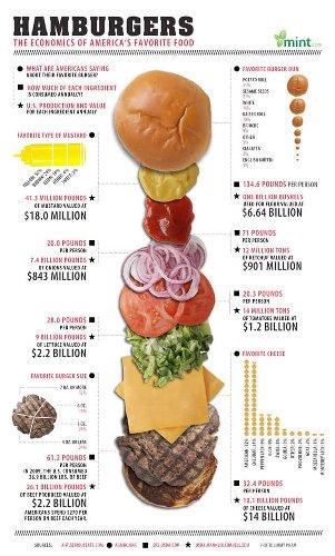 Surprising Stats Behind America's Favorite Food