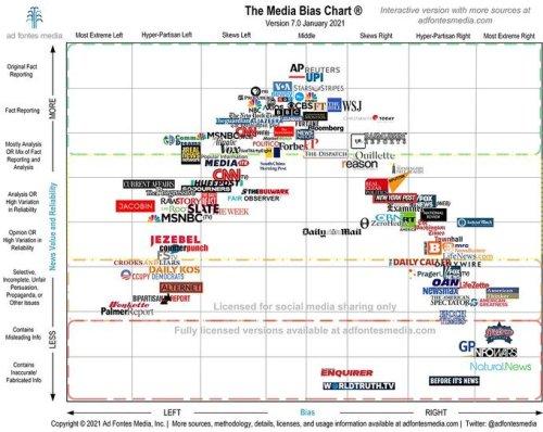 Media Bias Chart Pretty Hard on DK