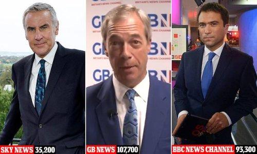 Nigel Farage's GB News show beats BBC News Channel and Sky