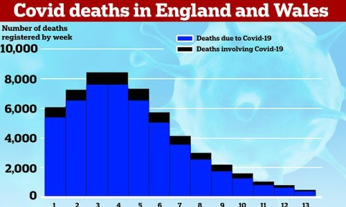 Nearly quarter of people dying with Covid are NOT killed by the virus