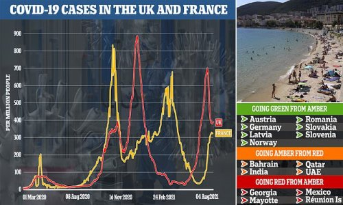 Holiday stampede to France TODAY: Bookings surge as quarantine is axed