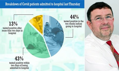 Over half of Covid hospitalisations tested positive AFTER admission
