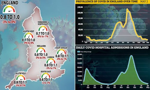 Britain records 15 Covid daily deaths and 2,490 infections