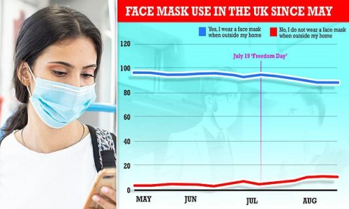 More than four million people stopped wearing face masks this summer