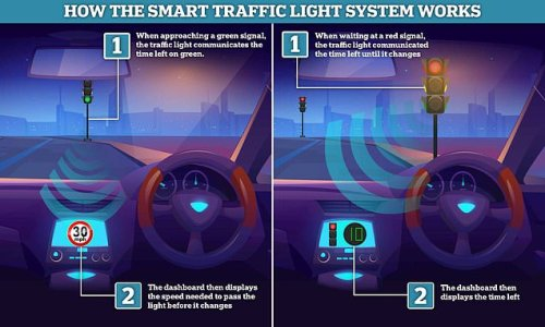 Traffic lights that help you avoid a red may be rolled out in the UK
