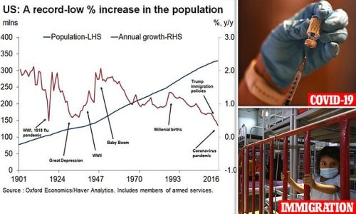 US population grew by just 1.2 million - lowest growth rate since 1918
